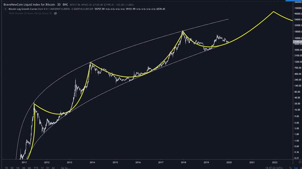Bitcoin op logaritmische schaal